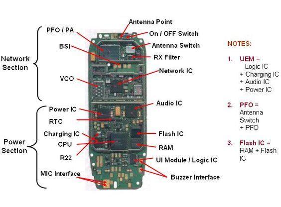 Mobile Phone Printed Circuit Boards General Information