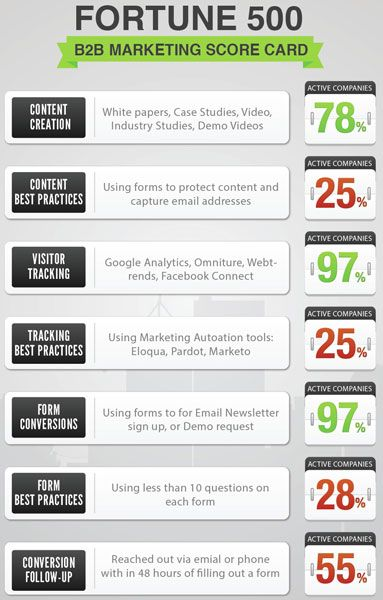 1000+ images about B2B Marketing infographics on Pinterest