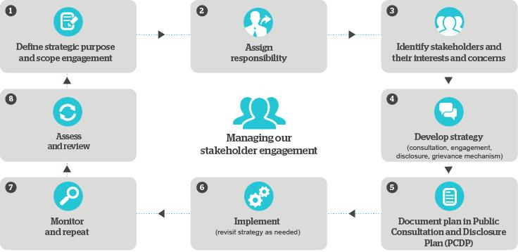 the engagement process diagram