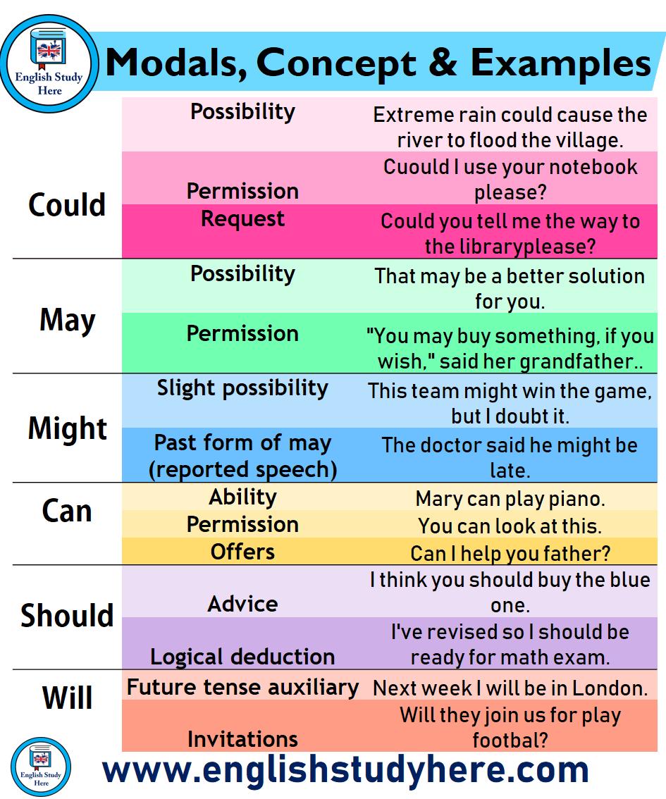 Sentences Examples Concept Modalsmodals Concept Examples Sentences English Study English Language Teaching English Grammar [ 1134 x 945 Pixel ]