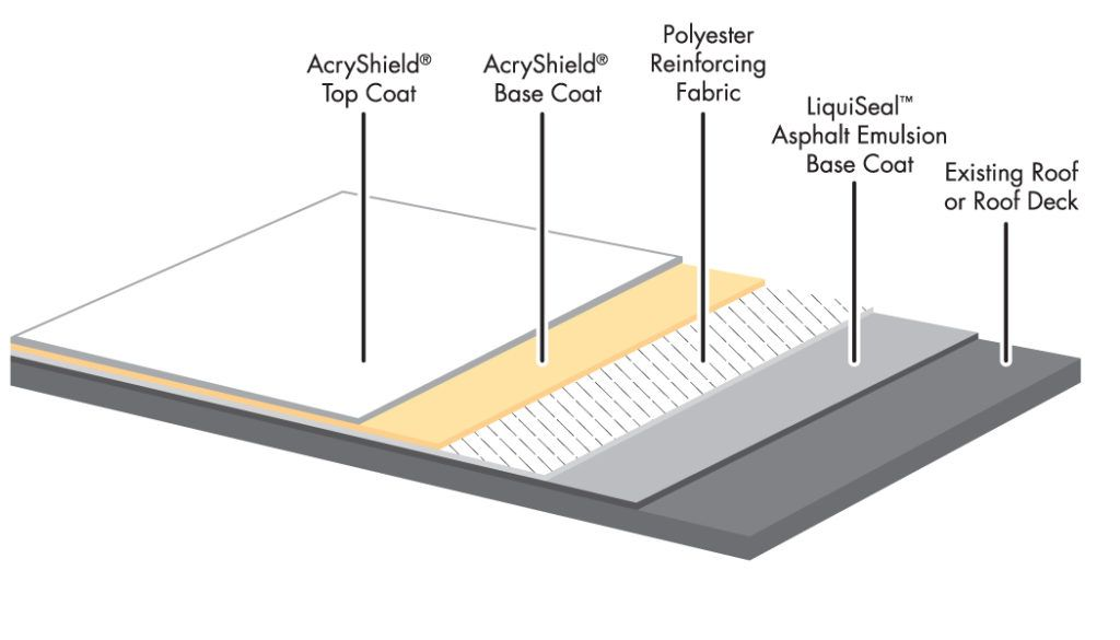 Pin By Jus Roofing On Roofing Modified Bitumen Roofing Roofing Systems Roofing