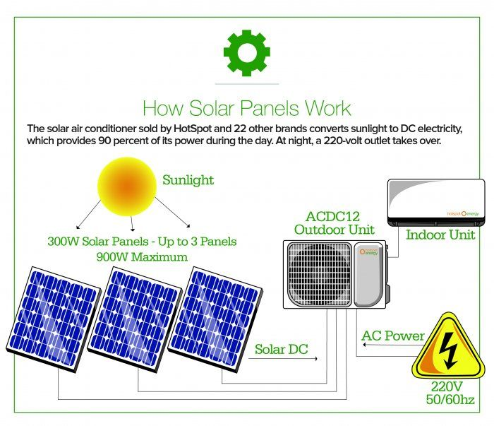 Is A Solar Air Conditioner Right For You Solar Air