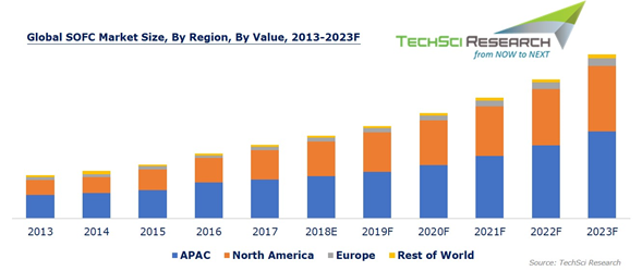 Solid Oxide Fuel Cells Market Is Projected To Cross Usd 1 3 Billion By 2023 Techsci Research Power Energy Fuel Cell Marketing