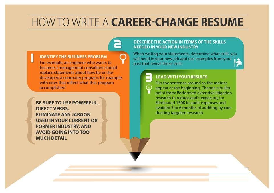 How to write carreer change resume