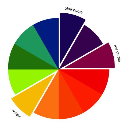 The Art Of Choosing Split Complementary Color Schemes