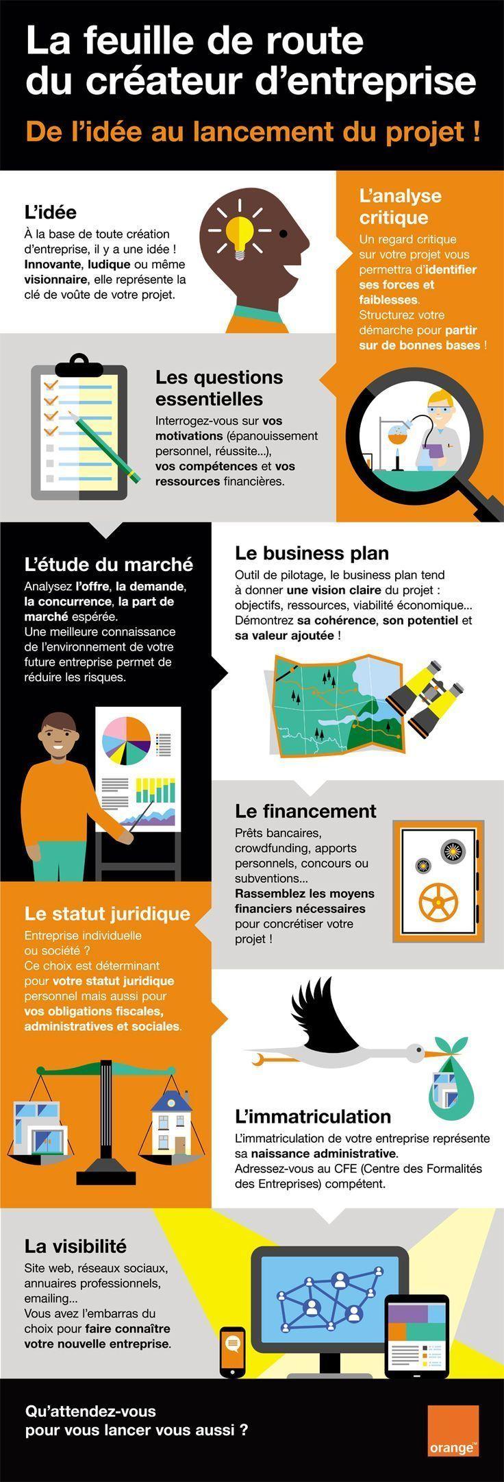[Infographie] La création d'entreprise en 9 étapes