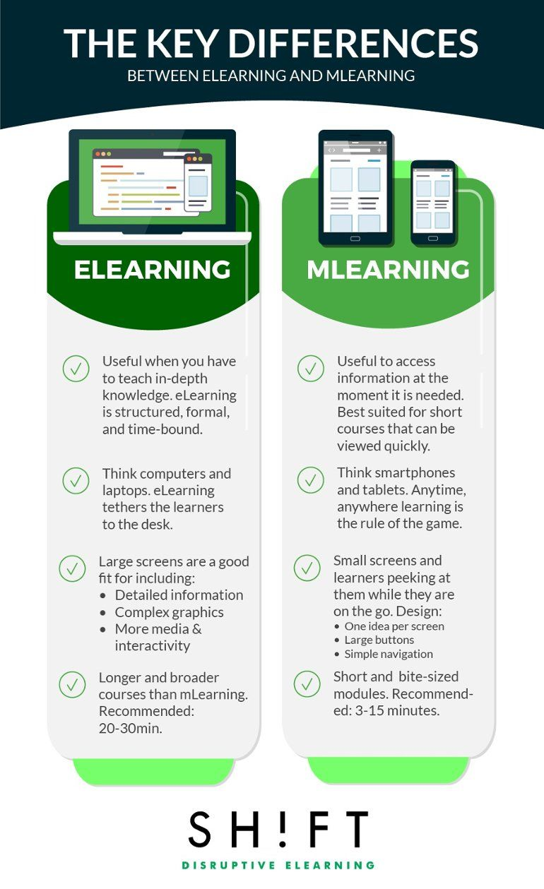 Understanding The Difference Between eLearning and