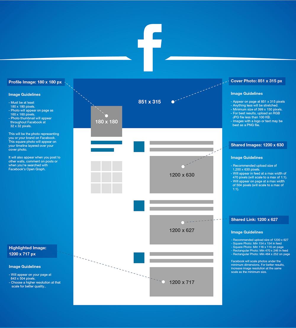 2016 Facebook Image Sizes Facebook Image Sizes Social Media Images Sizes Social Media Image Size Guide