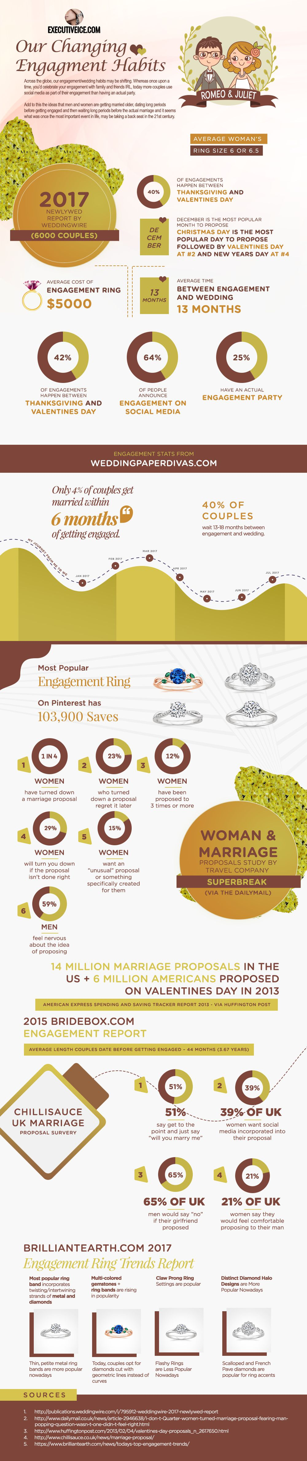 Our changing engagementmarriage habits in lifestyle