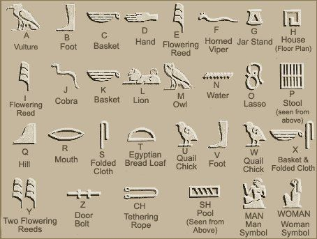 Hieroglyphics Is The Picture Symbol System Ancient Egyptians Used To