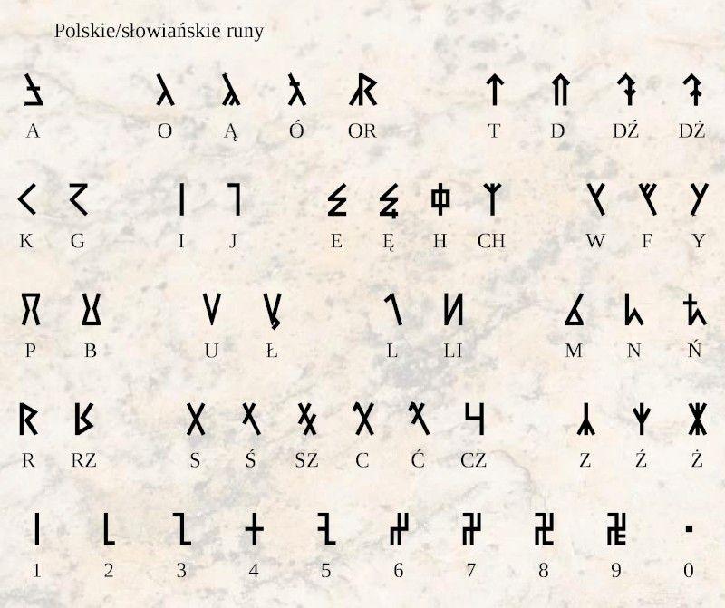 Polskie I Skandynawskie Runy Akademia Ducha Slavic Tattoo Polish Symbols Rune Tattoo