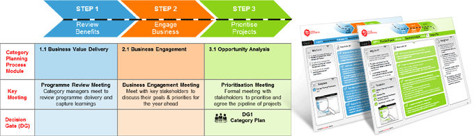 Category planning is an often neglected part of category for Procurement category strategy template