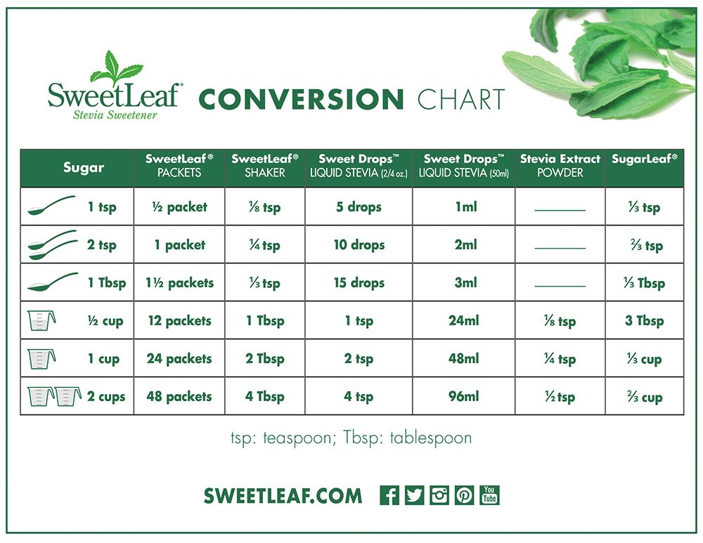 Stevia conversion chart sweetleaf stevia sweetener desserts