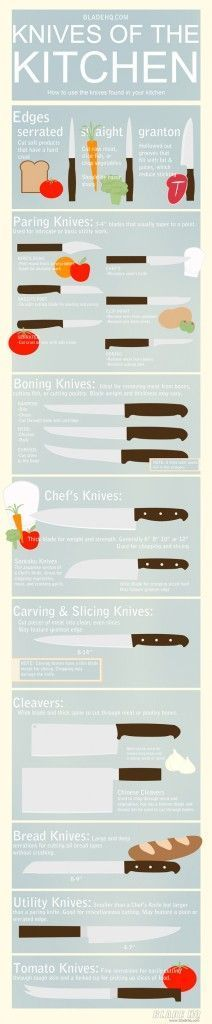 5 Useful Kitchen Infographics 7 Awesomely Helpful Food  Cookin  5 Useful Kitchen Infographics 7 Awesomely Helpful Food  Cooking Infographics 2