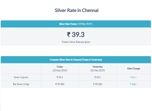Pin By Chetana C On Today Silver Price In Chennai Hindu New Year Silver Prices Maharashtra Day