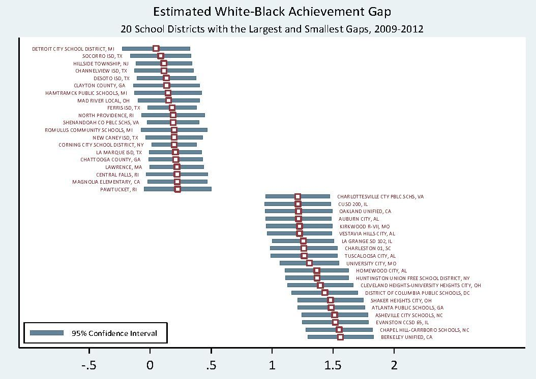 Achievement Gaps And Racial Segregation Research Finds An Insidious Cycle Inside Schools Gap School