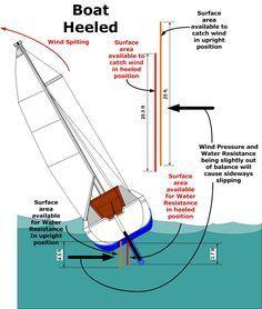 Upgrades, repairs, c22, c 22, catalina 22, sailboat, modifications on catalina 22 wiring diagram Catalina 22 Sail Boat Wiring Diagram Strat Wiring Diagram