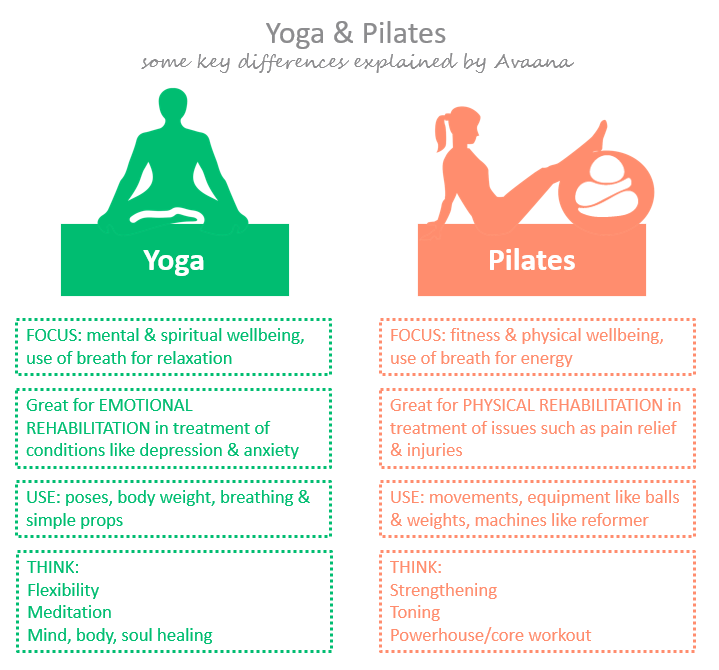 Yoga vs. Pilates: What's the Difference and What's Best for Me? - The Fit Joy