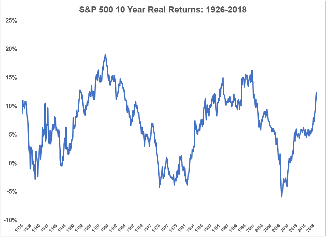 Averages Are Clean But Actual Results Are Messy Stock Market History Stock Data Financial Asset