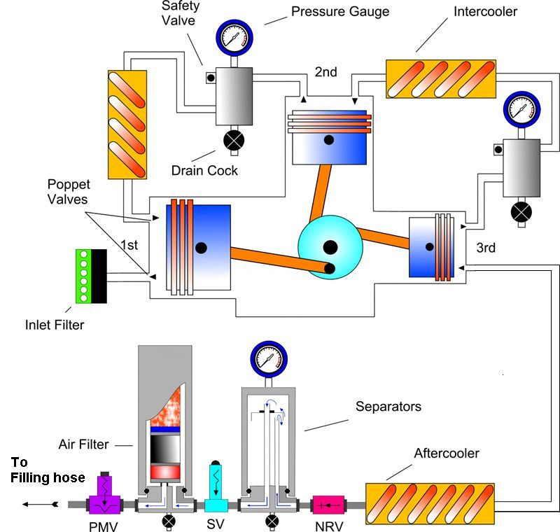 High Pressure Breathing Air Compressor Filtration System Design Author Stephen E Burton Bsc Hons C Eng Miet Emai In 2020 Compressor Air Compressor Systems Theory