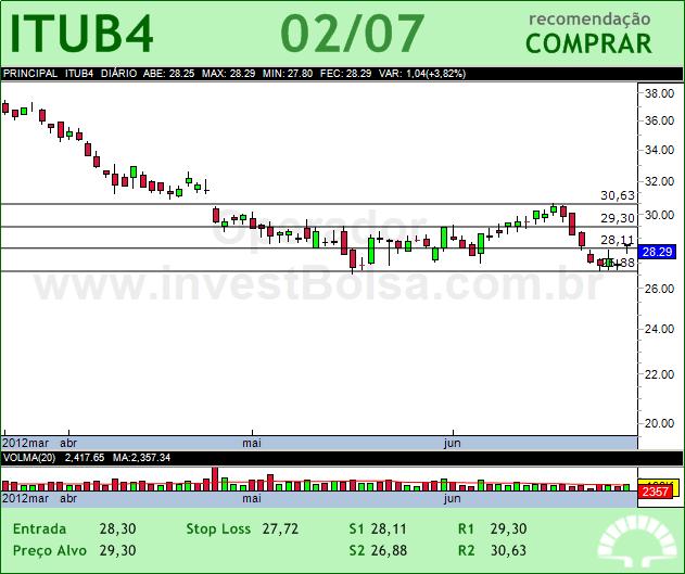 ITAUUNIBANCO - ITUB4 - 02/07/2012 #ITUB4 #analises #bovespa
