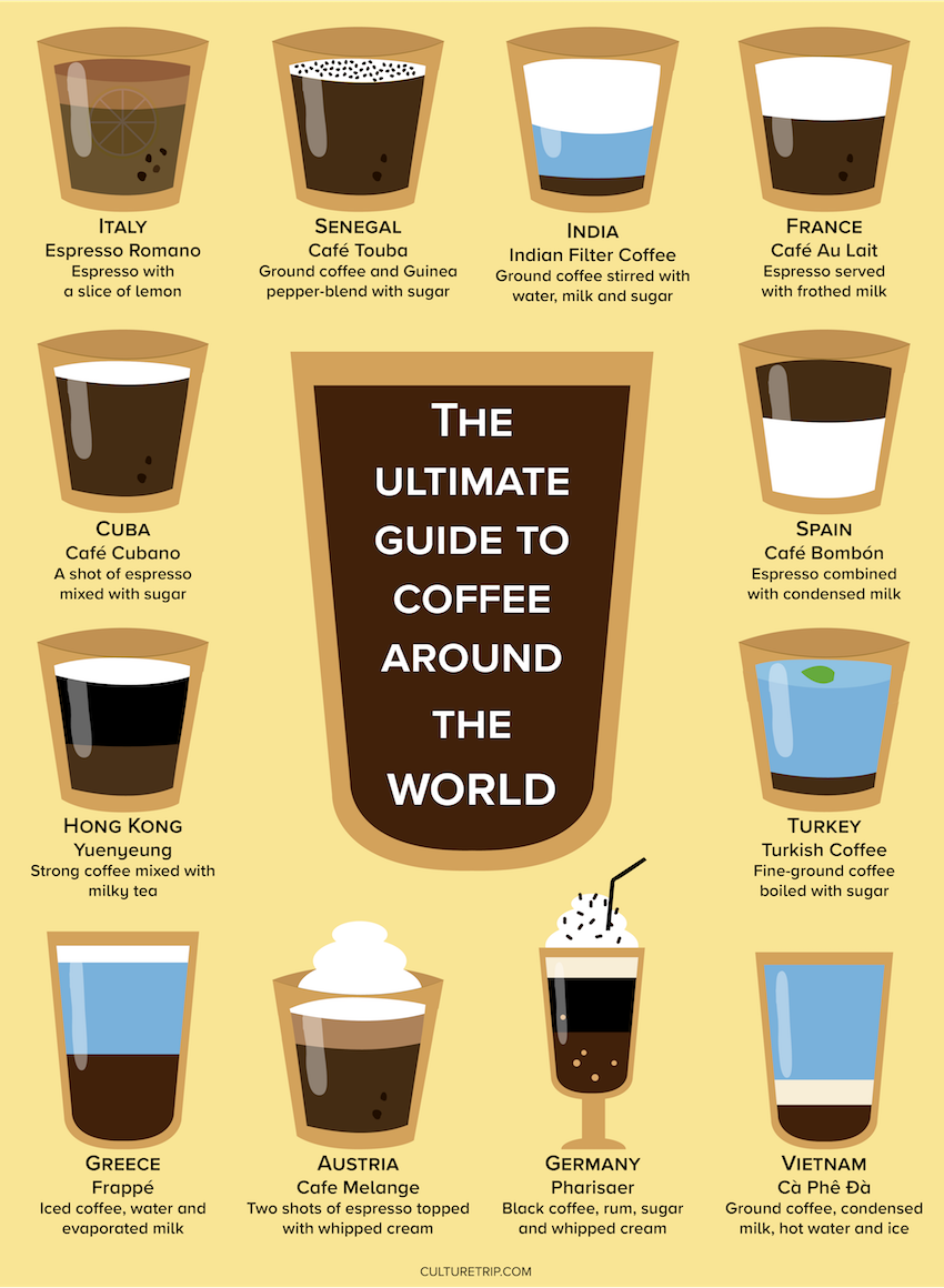 12 Different Ways People Drink Coffee Around The World Infographic Coffee Around The World Gourmet Coffee Coffee Drinks