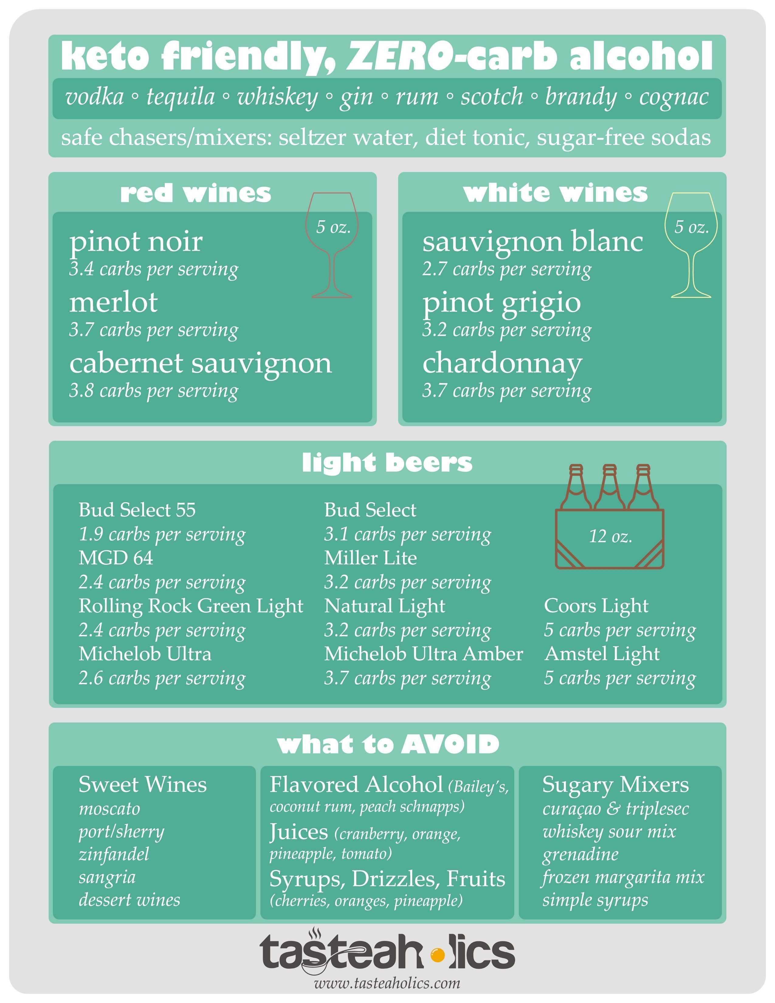 Keto Alcohol Free Printable Guide (2550×3300)