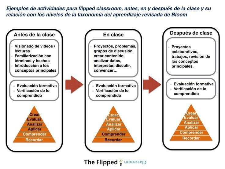 14 Ideas De Clase Invertida Flipped Classroom Clase Invertida Metodologías Innovadoras Educacion