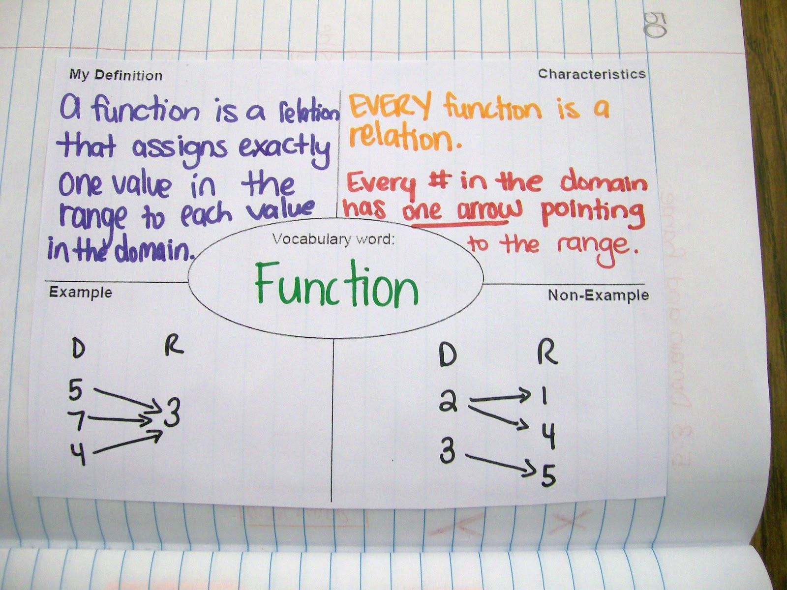 Algebra 1 Interactive Notebook Entries Over Functions