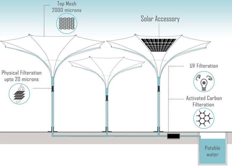Ultaa Chaata Mechanism Outdoor Classroom Shading Device Solar