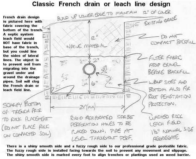 french drain design diagram gio 50cc atv wiring geotextile filter fabric used for wrapping perforated pipe