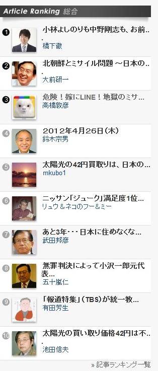 わーい!なんだか政治家みたいwww宗男越え!    (via http://blogos.com/ )