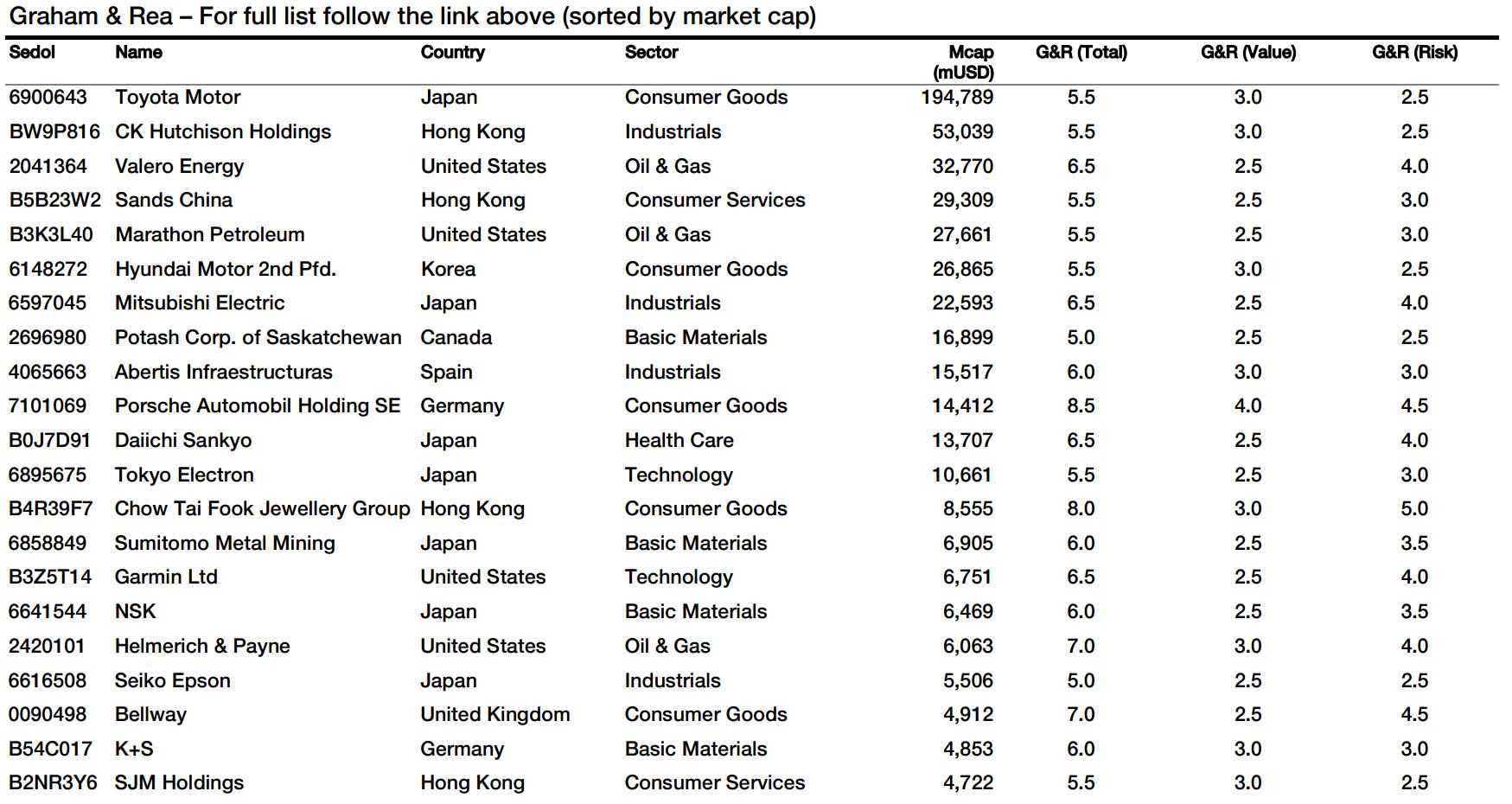 41 Deep Value Stocks Meeting Benjamin Graham Standards