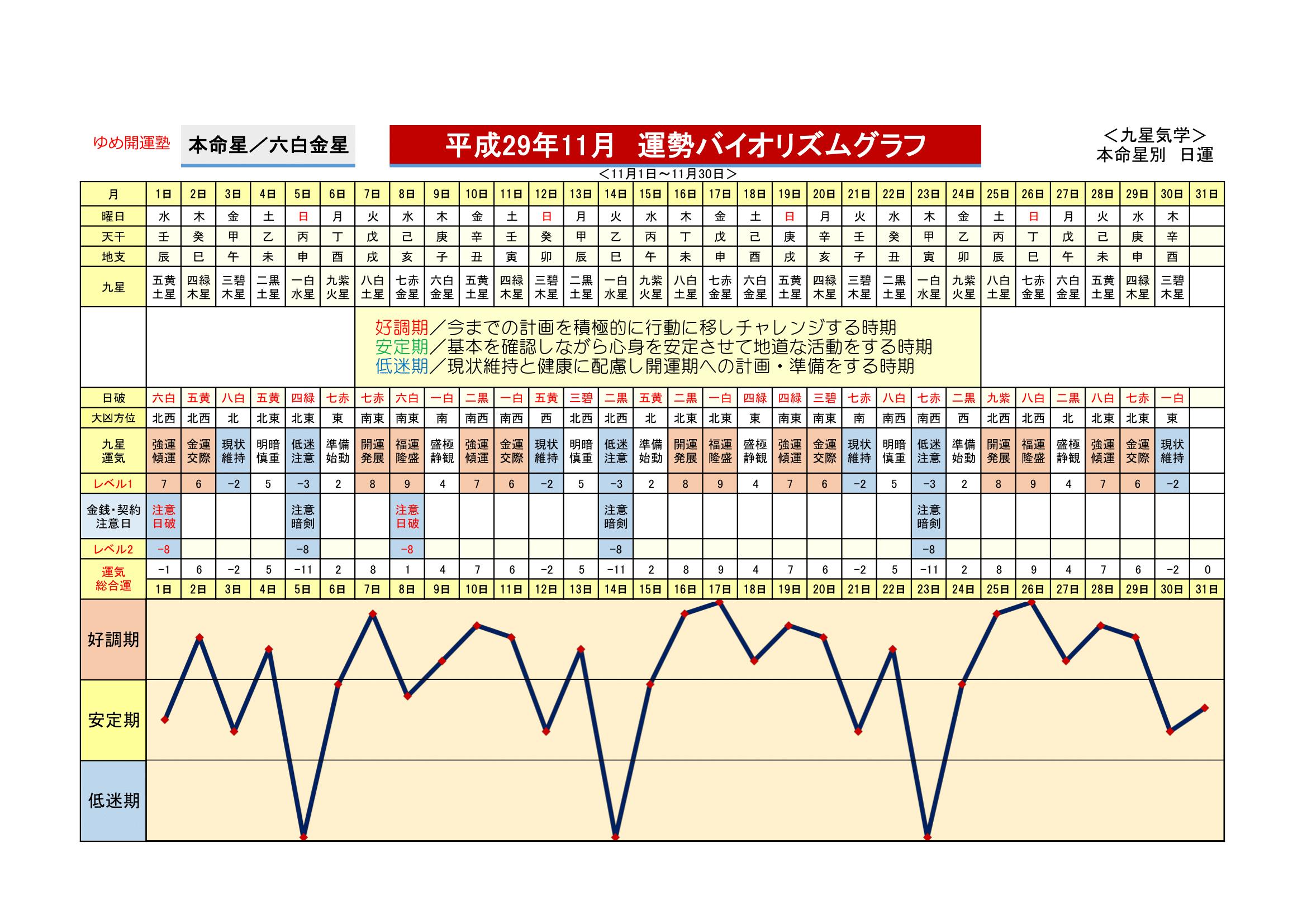 6 六白金星 運勢開運グラフ 運勢 金星 グラフ