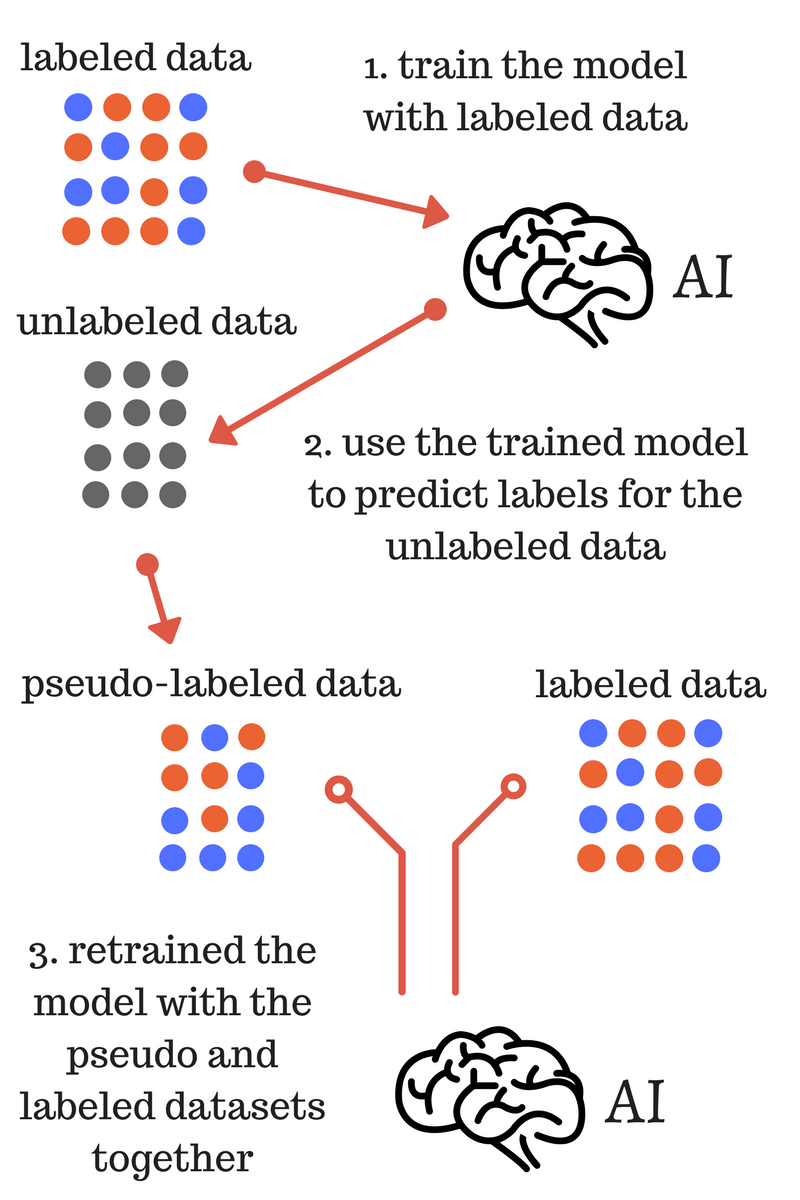 Using pseudo-labeling a simple semi-supervised learning method to