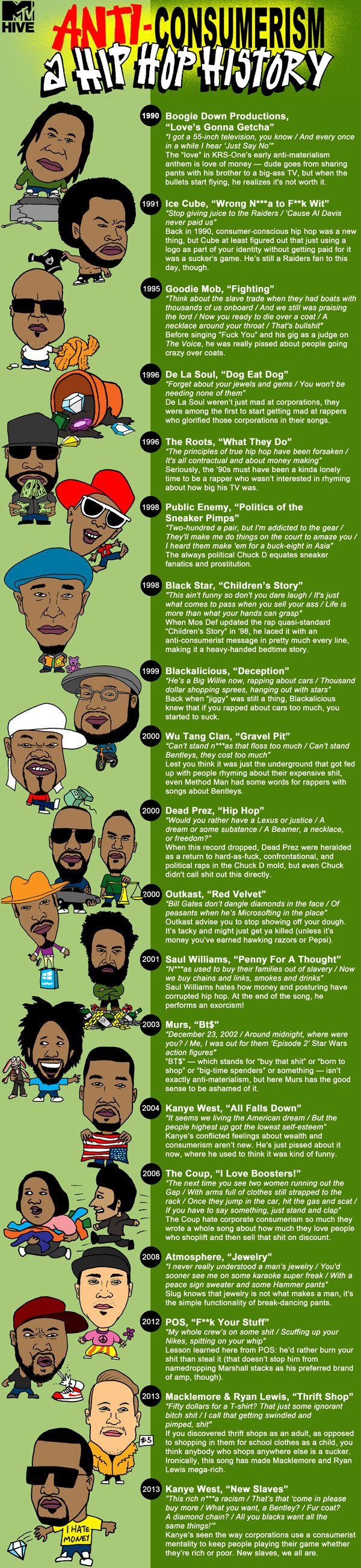 Anti-Consumerism: A Hip Hop History | Tweets, ILLUSTRATED