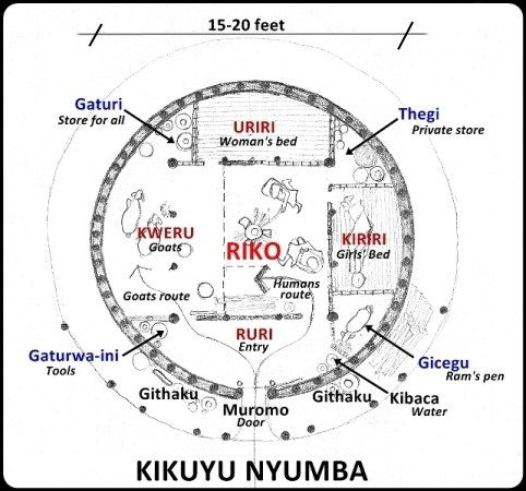 Kikuyu Womans Nyumba, (house), space layout. This is the