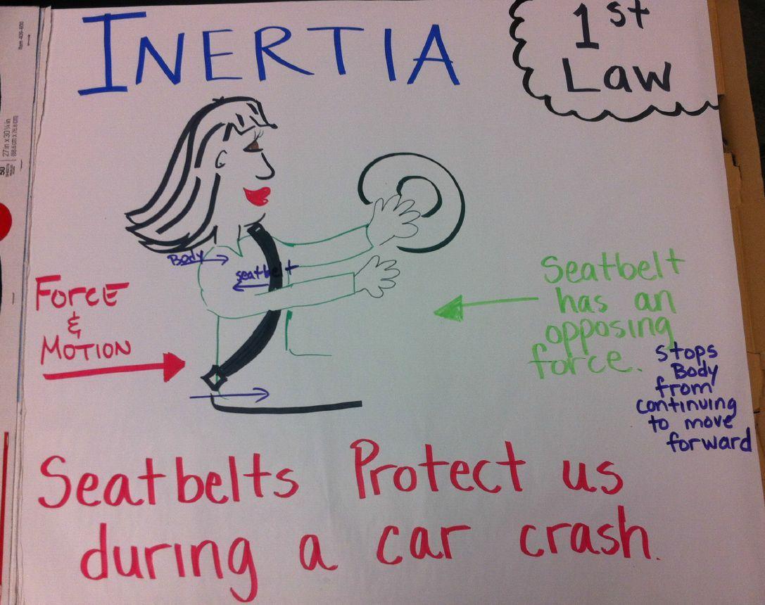 Inertia Anchor Chart