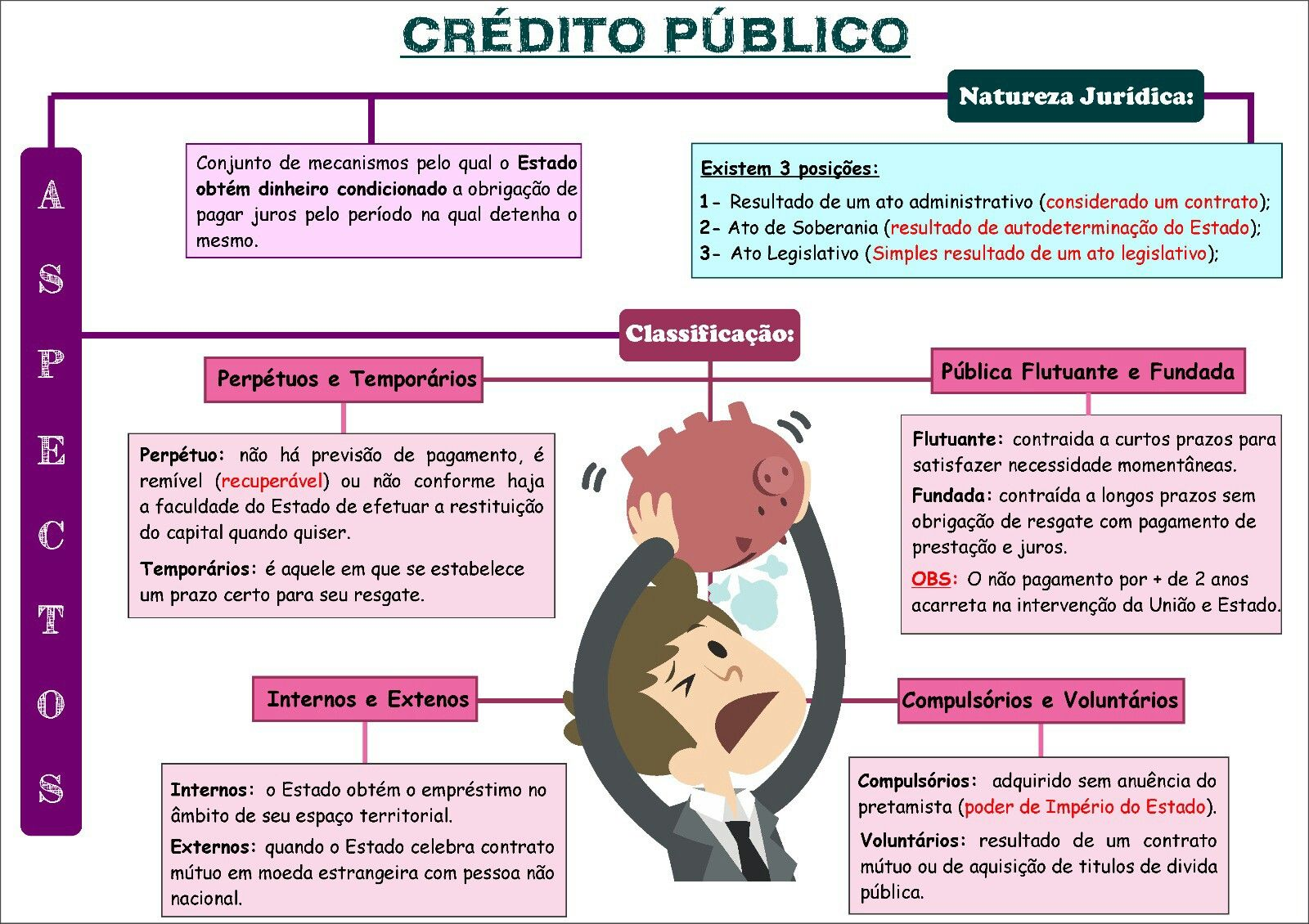 Crédito Público - Direito Tributário. | Direito