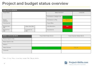 Project Status Report Sample - Google Search | Project Management