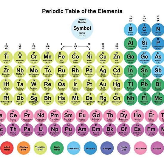 118 Element Periodic Table With Circle Tiles Chemistry Pinterest