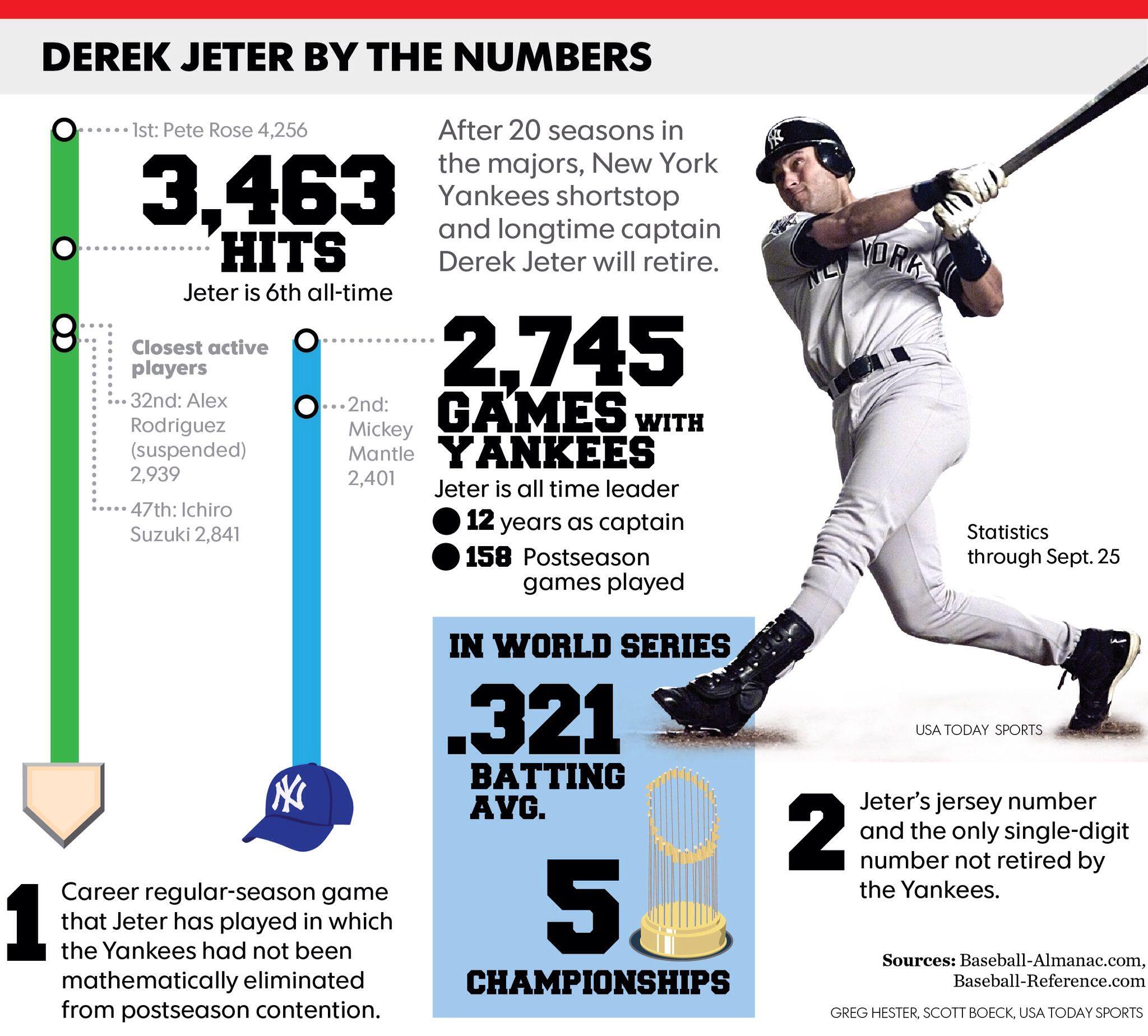 Jeter Stats Derek Jeter Favorite Son Yankee Stadium