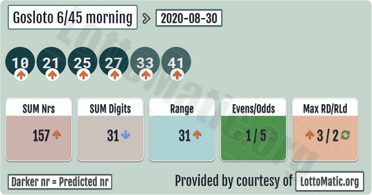 Gosloto 6/45 morning results › 20200830 in 2020 Lotto