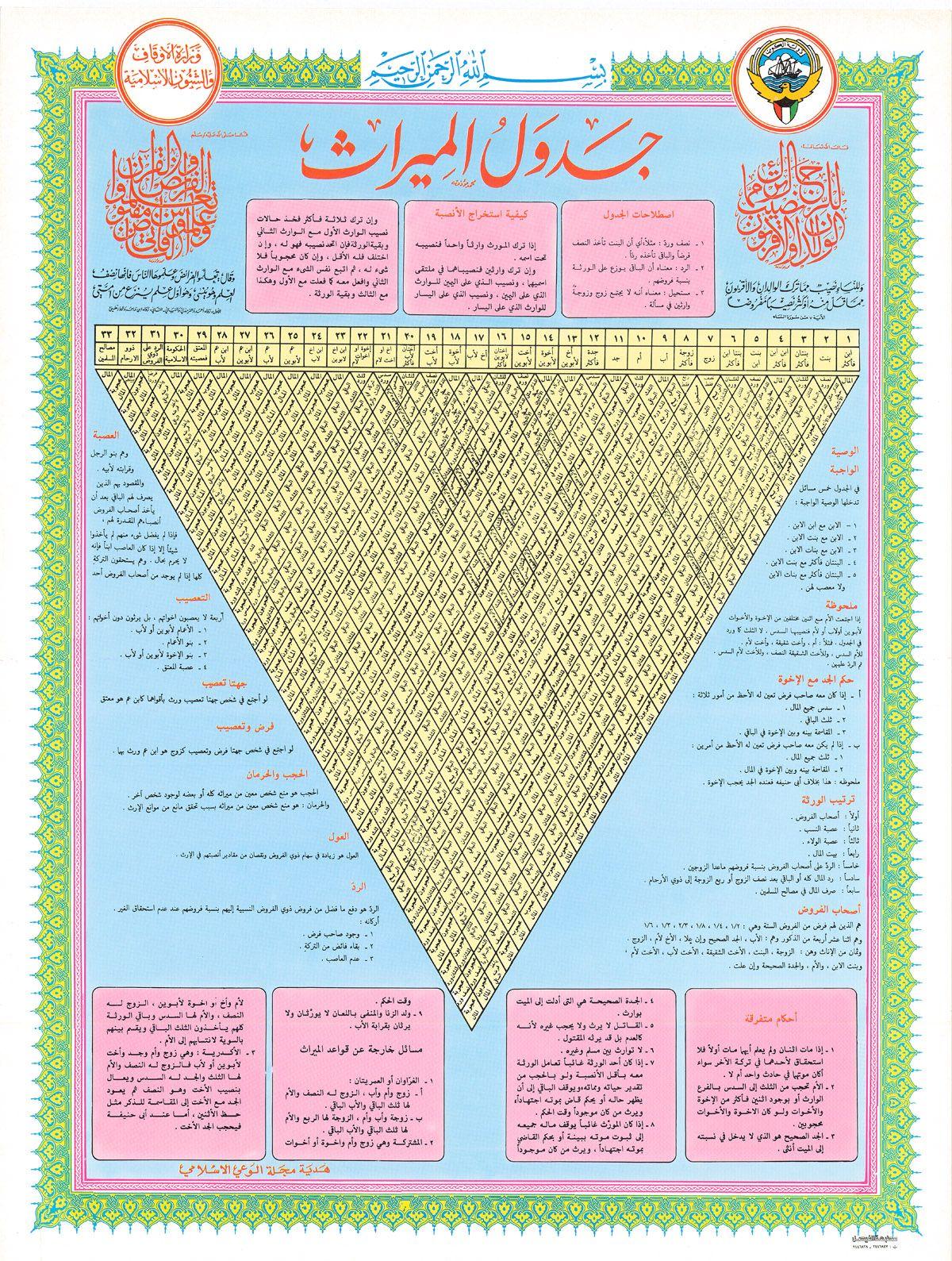 جدول الميراث Jpg 1200 1589 Islam Facts Islam Beliefs Islamic Posters