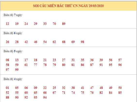 dự đoán xsmb hôm nay 30-3-2020 3