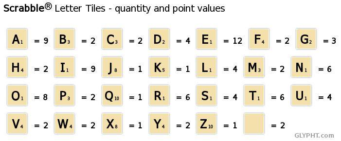 Scrabble Tile Point Values