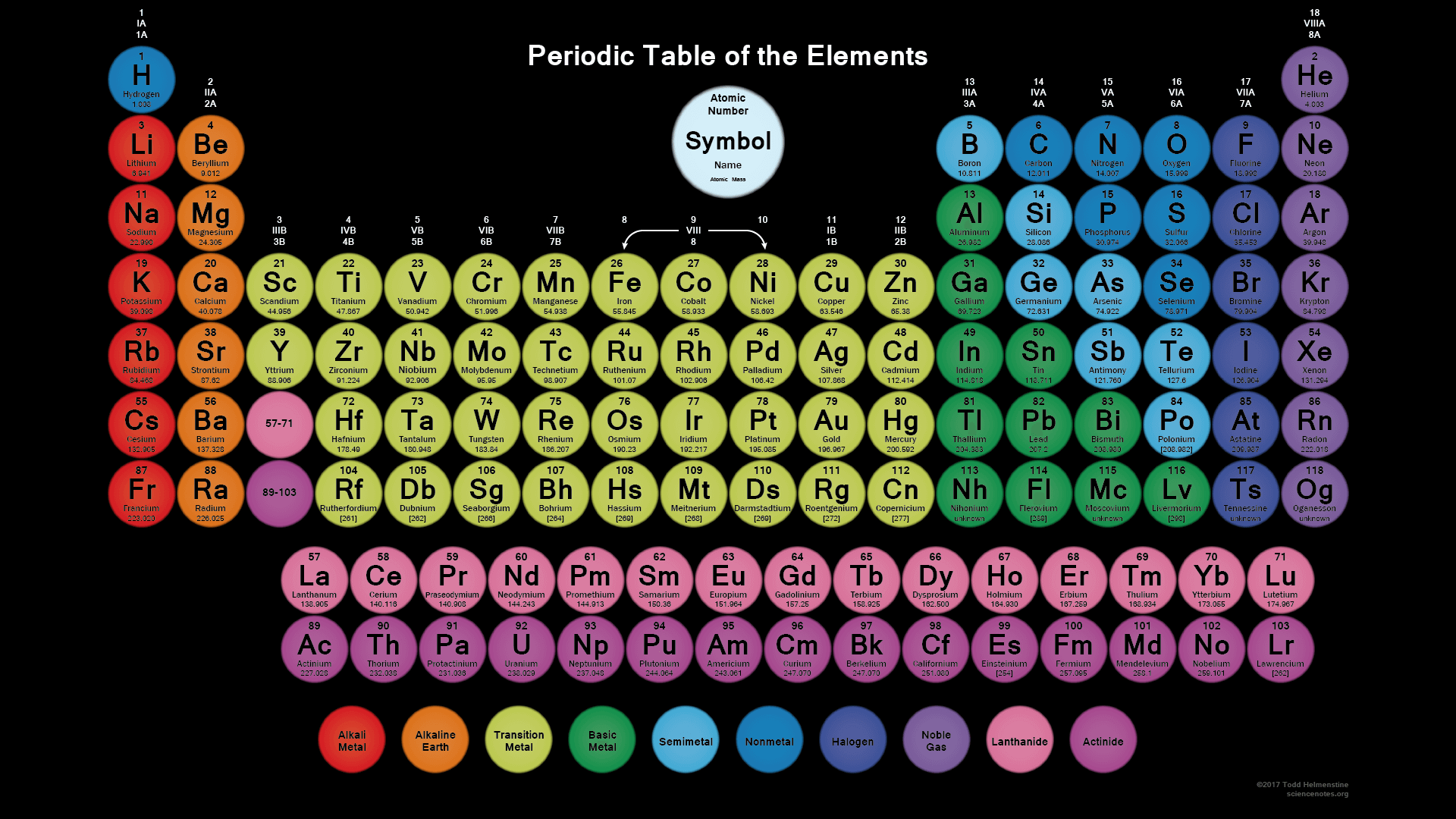 Periodic Table With Names And Atomic Mass Number