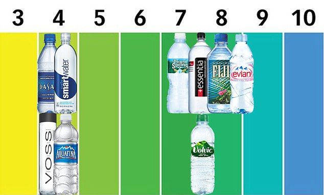 Bottled Water Can Be Acidic Lack Fluoride And Damage Your Teeth Branded Water Bottle Water Bottle Water Branding
