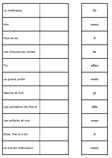 Les Pronoms Personnels Sujets | Pronom personnel sujet, Pronom personnel, Exercice ce1