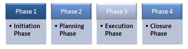 Introduction To Project Management Life Cycle Four Phases Project Management Tools Project Management Certification Project Management